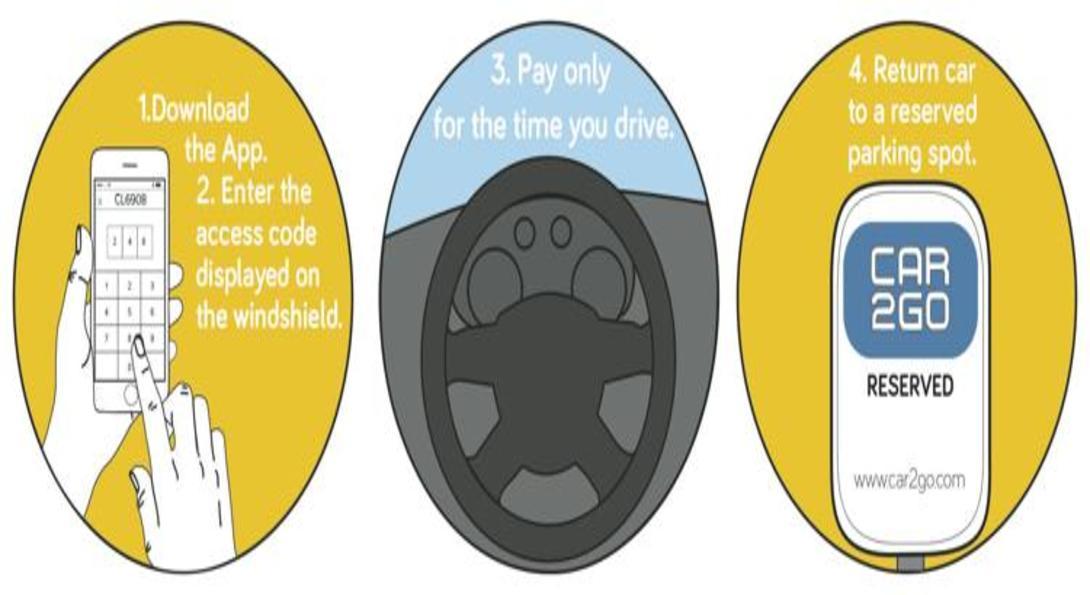 Car2Go Graphic