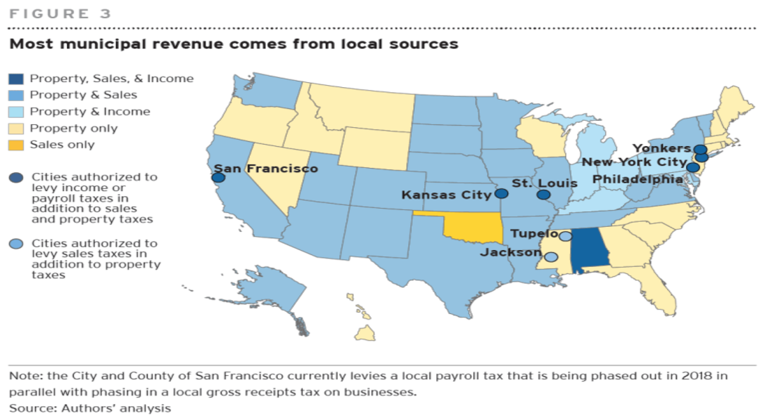 Municipal Revenue from Local Sources