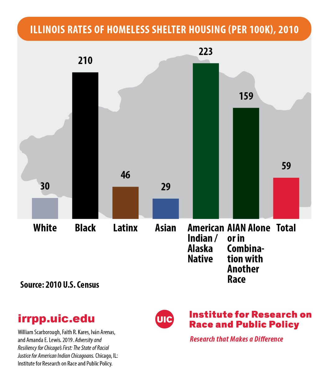 Illinois Homeless Rates By Race