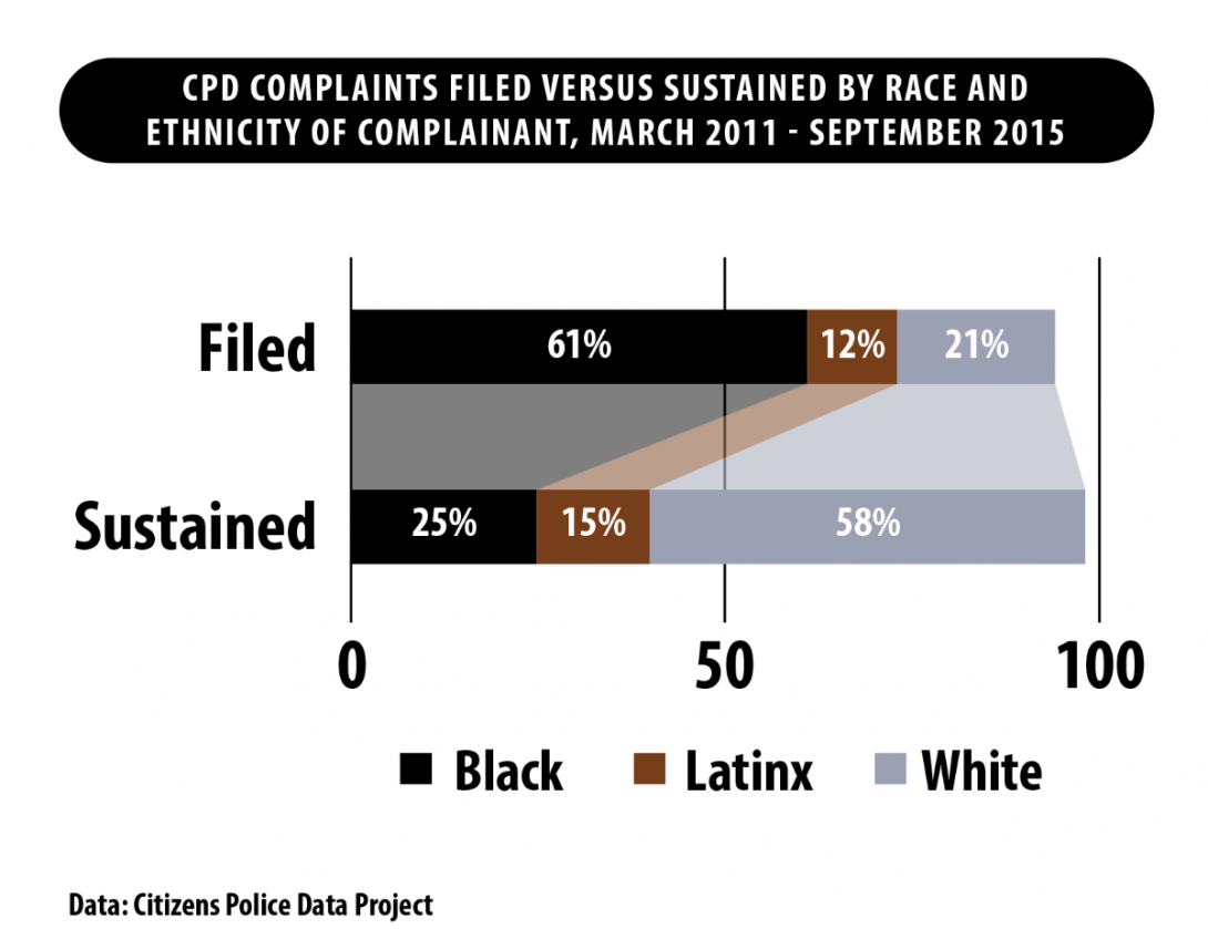 CPD Complaints Filed By Race