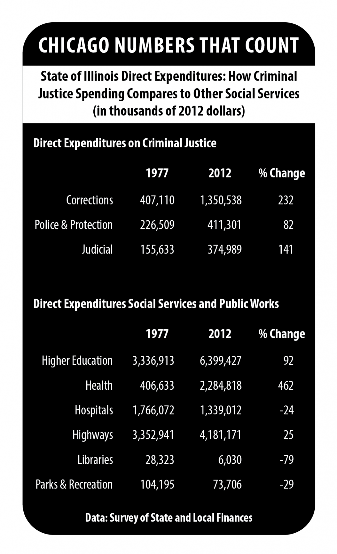 IRRPP Chart On Criminal Justice Spending