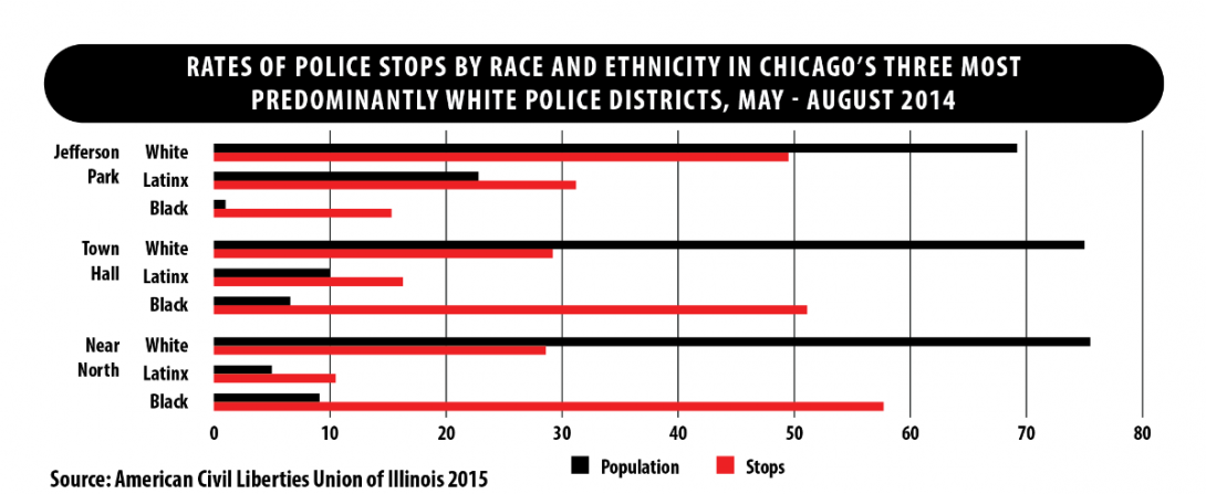 Rates of Police Stops Graph