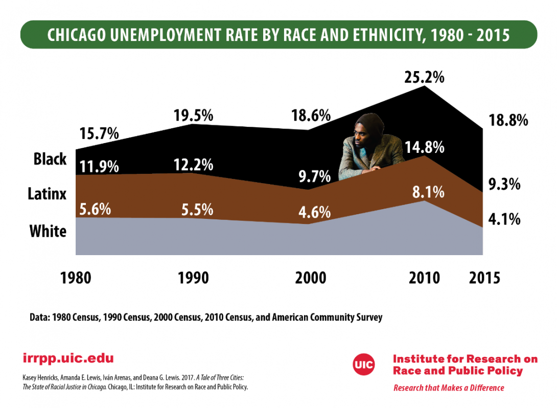 Chicago Unemployment By Race