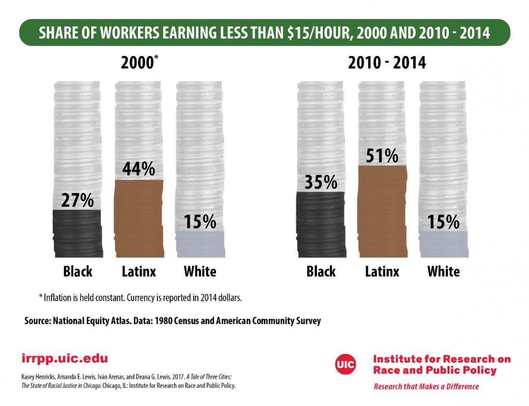Wage Earnings Graph
