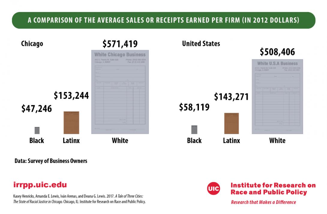 Average Sales Per Firm