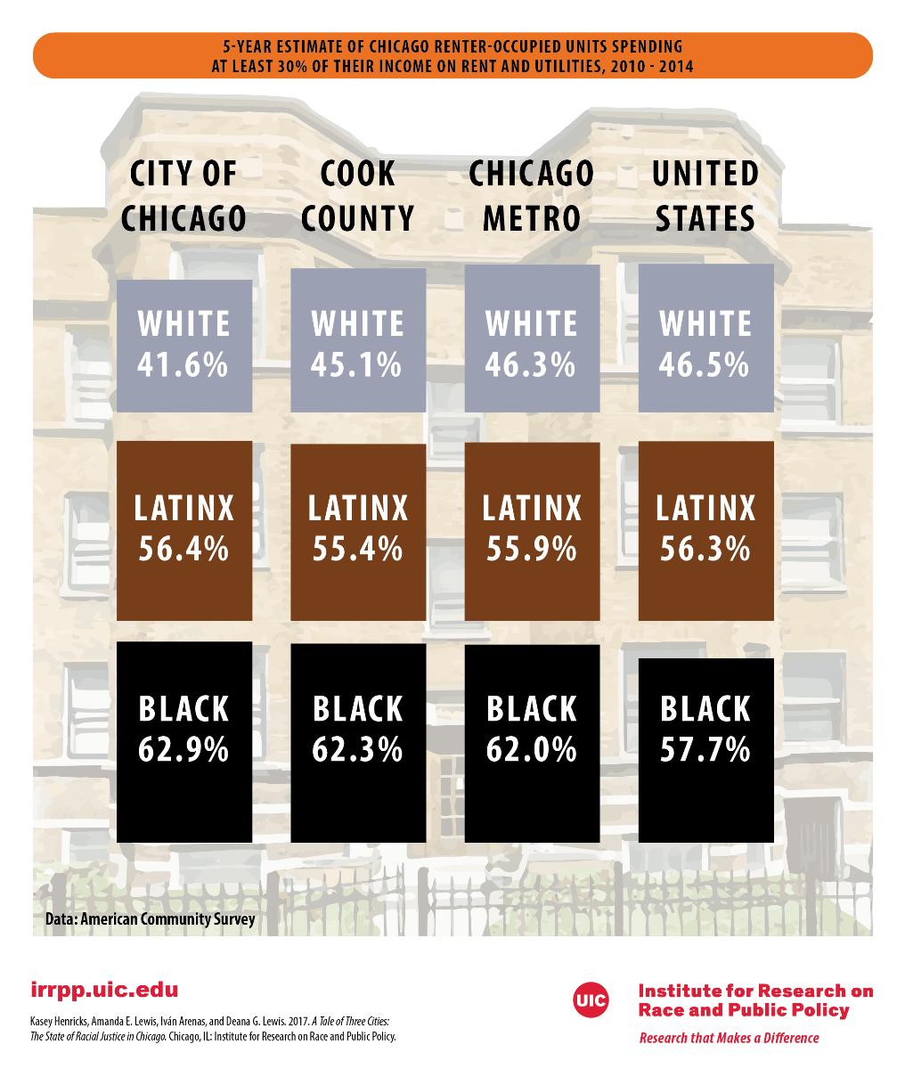 Rent Burden Households By Race